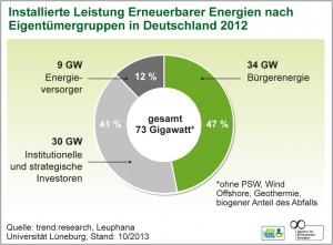 Grafik Bürgerenergie 2012