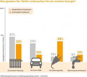 dena_2013-09-12_Grafik_Energieverbrauch