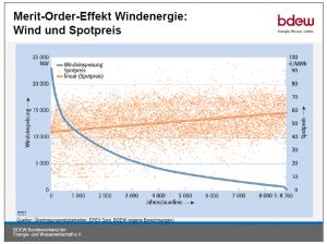BDEW-Grafik Merit-Order Windenergie