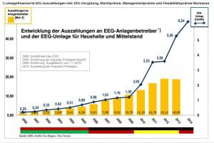Auszahlung versus EEG-Umlage-Grafik Eva